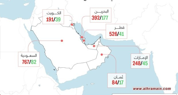 السعودية تتصدر دول الخليج بعدد الإصابات والوفيات
